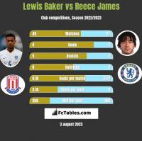 Lewis Baker vs Reece James h2h player stats