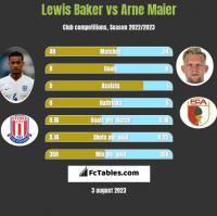 Lewis Baker vs Arne Maier h2h player stats