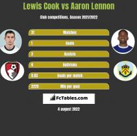 Lewis Cook vs Aaron Lennon h2h player stats