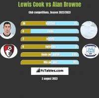 Lewis Cook vs Alan Browne h2h player stats