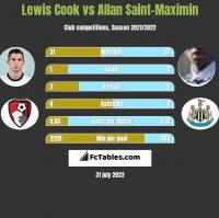 Lewis Cook vs Allan Saint-Maximin h2h player stats