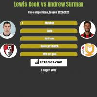 Lewis Cook vs Andrew Surman h2h player stats