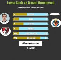 Lewis Cook vs Arnaut Groeneveld h2h player stats