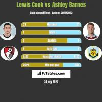 Lewis Cook vs Ashley Barnes h2h player stats