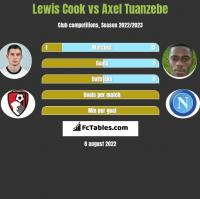 Lewis Cook vs Axel Tuanzebe h2h player stats
