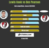 Lewis Cook vs Ben Pearson h2h player stats