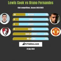 Lewis Cook vs Bruno Fernandes h2h player stats