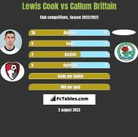 Lewis Cook vs Callum Brittain h2h player stats