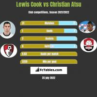 Lewis Cook vs Christian Atsu h2h player stats