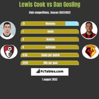 Lewis Cook vs Dan Gosling h2h player stats