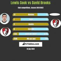 Lewis Cook vs David Brooks h2h player stats