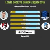 Lewis Cook vs Davide Zappacosta h2h player stats