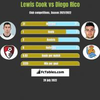 Lewis Cook vs Diego Rico h2h player stats