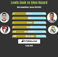Lewis Cook vs Eden Hazard h2h player stats