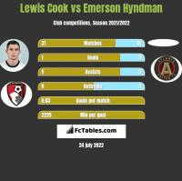 Lewis Cook vs Emerson Hyndman h2h player stats