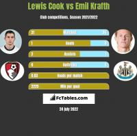 Lewis Cook vs Emil Krafth h2h player stats