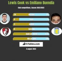 Lewis Cook vs Emiliano Buendia h2h player stats