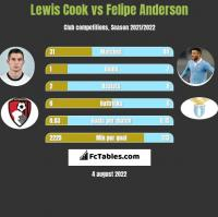 Lewis Cook vs Felipe Anderson h2h player stats