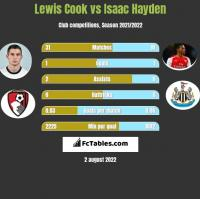 Lewis Cook vs Isaac Hayden h2h player stats