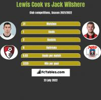 Lewis Cook vs Jack Wilshere h2h player stats
