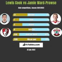 Lewis Cook vs Jamie Ward-Prowse h2h player stats