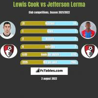 Lewis Cook vs Jefferson Lerma h2h player stats