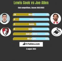 Lewis Cook vs Joe Allen h2h player stats