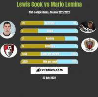 Lewis Cook vs Mario Lemina h2h player stats