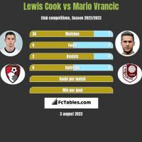 Lewis Cook vs Mario Vrancic h2h player stats