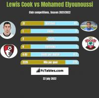 Lewis Cook vs Mohamed Elyounoussi h2h player stats