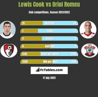 Lewis Cook vs Oriol Romeu h2h player stats