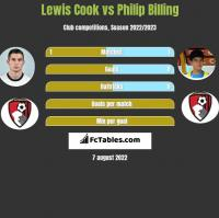 Lewis Cook vs Philip Billing h2h player stats