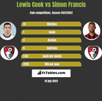 Lewis Cook vs Simon Francis h2h player stats