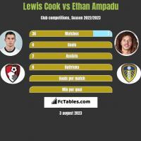 Lewis Cook vs Ethan Ampadu h2h player stats