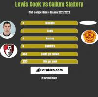 Lewis Cook vs Callum Slattery h2h player stats