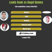 Lewis Cook vs Angel Gomes h2h player stats
