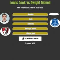 Lewis Cook vs Dwight Mcneil h2h player stats