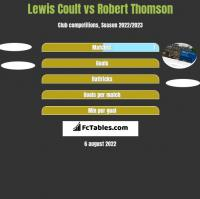 Lewis Coult vs Robert Thomson h2h player stats