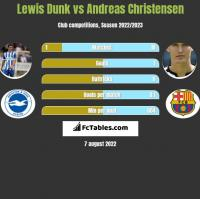 Lewis Dunk vs Andreas Christensen h2h player stats