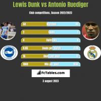 Lewis Dunk vs Antonio Ruediger h2h player stats