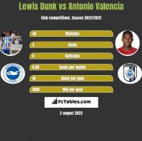 Lewis Dunk vs Antonio Valencia h2h player stats