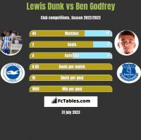 Lewis Dunk vs Ben Godfrey h2h player stats