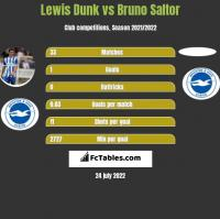 Lewis Dunk vs Bruno Saltor h2h player stats
