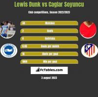 Lewis Dunk vs Caglar Soyuncu h2h player stats