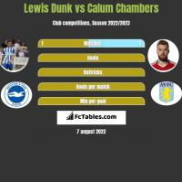 Lewis Dunk vs Calum Chambers h2h player stats
