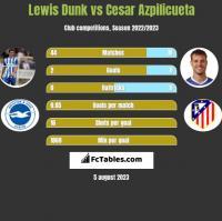 Lewis Dunk vs Cesar Azpilicueta h2h player stats