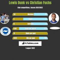 Lewis Dunk vs Christian Fuchs h2h player stats