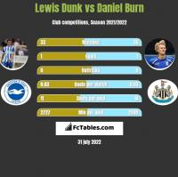 Lewis Dunk vs Daniel Burn h2h player stats