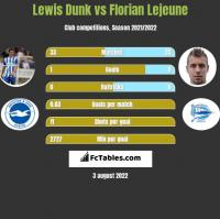 Lewis Dunk vs Florian Lejeune h2h player stats