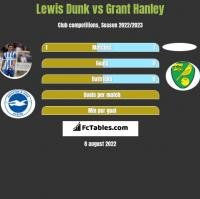 Lewis Dunk vs Grant Hanley h2h player stats